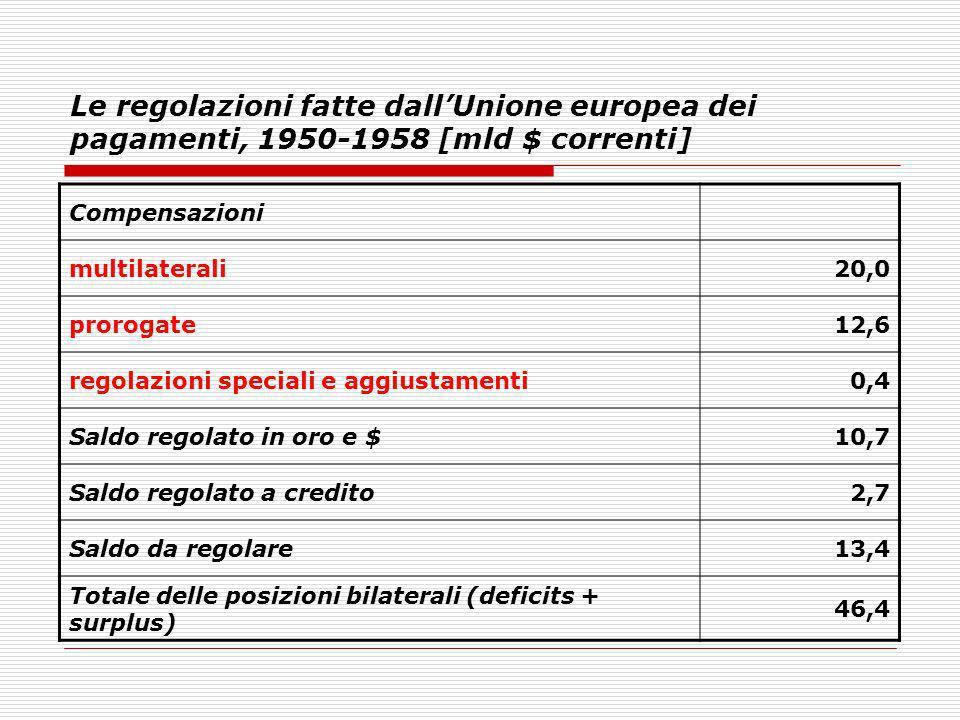 Le regolazioni fatte dall'Unione europea dei pagamenti, 1950-1958 [mld $ correnti]